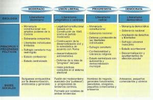 Sistema de Partidos ISabel II