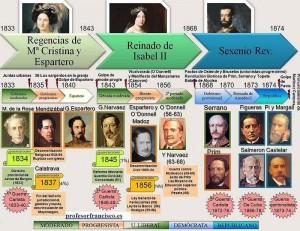 gobiernos 1833 a 1874