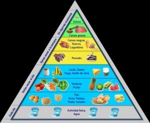 Piramide de Alimentación